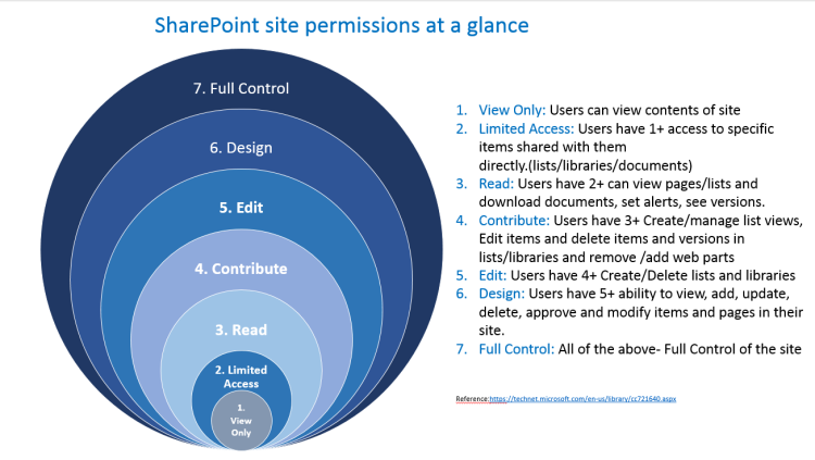 Office 365, SharePoint Online Site Permissions